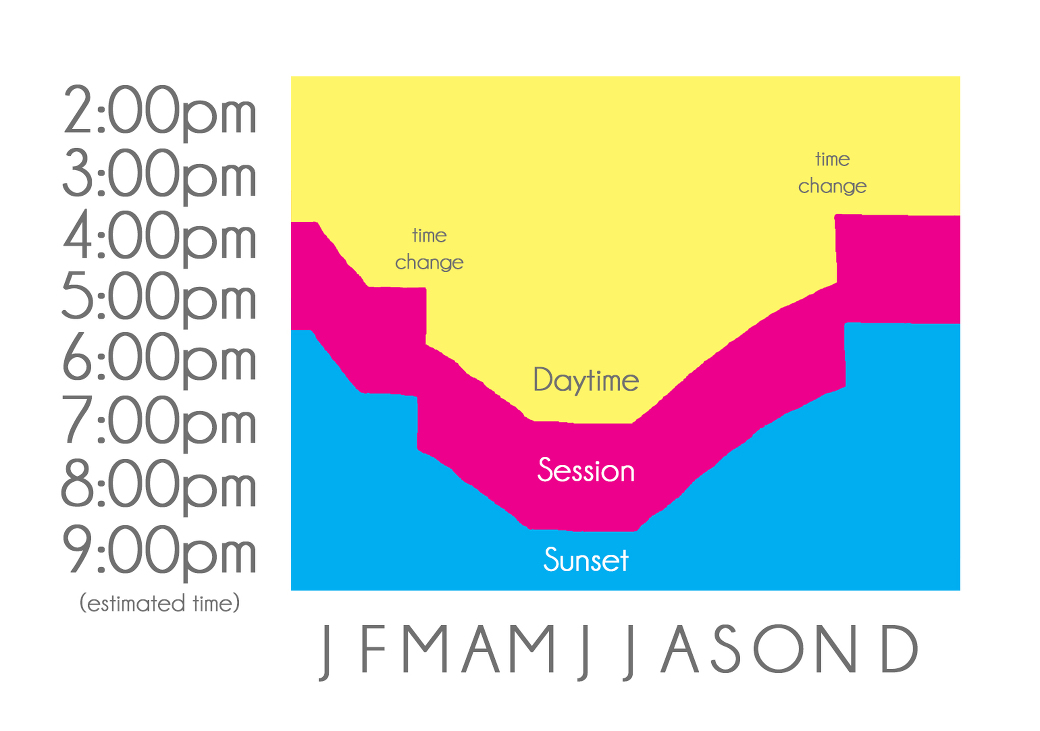 Session Time Chart